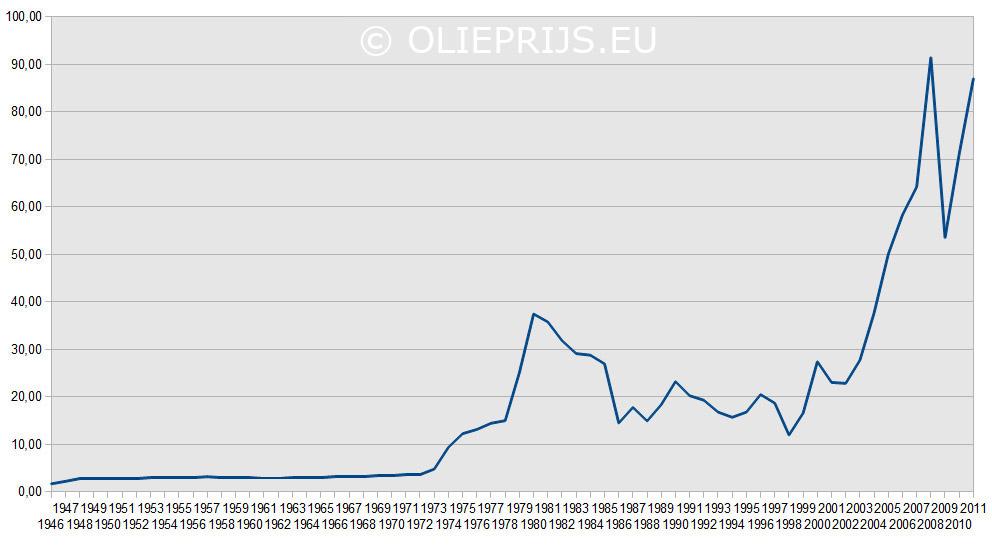 Historische Olieprijs Grafiek