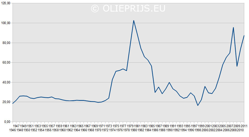 Historische Inflatie Gecorrigeerde Olieprijs Grafiek