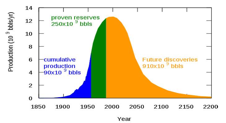 Hubbert's Peak Oil Curve